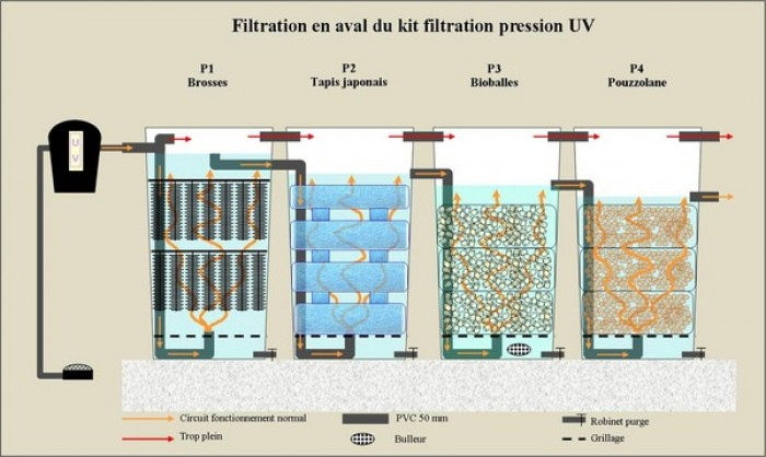 Les diff rents types de filtre de bassins de jardin for Bac filtration piscine